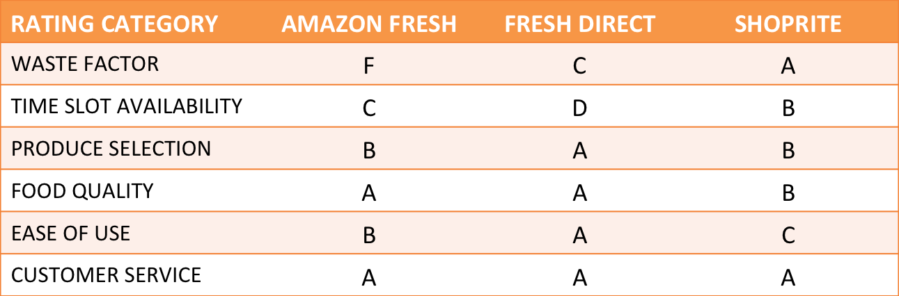 Online grocer ratings