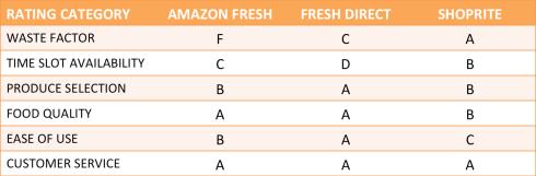 Online grocer ratings